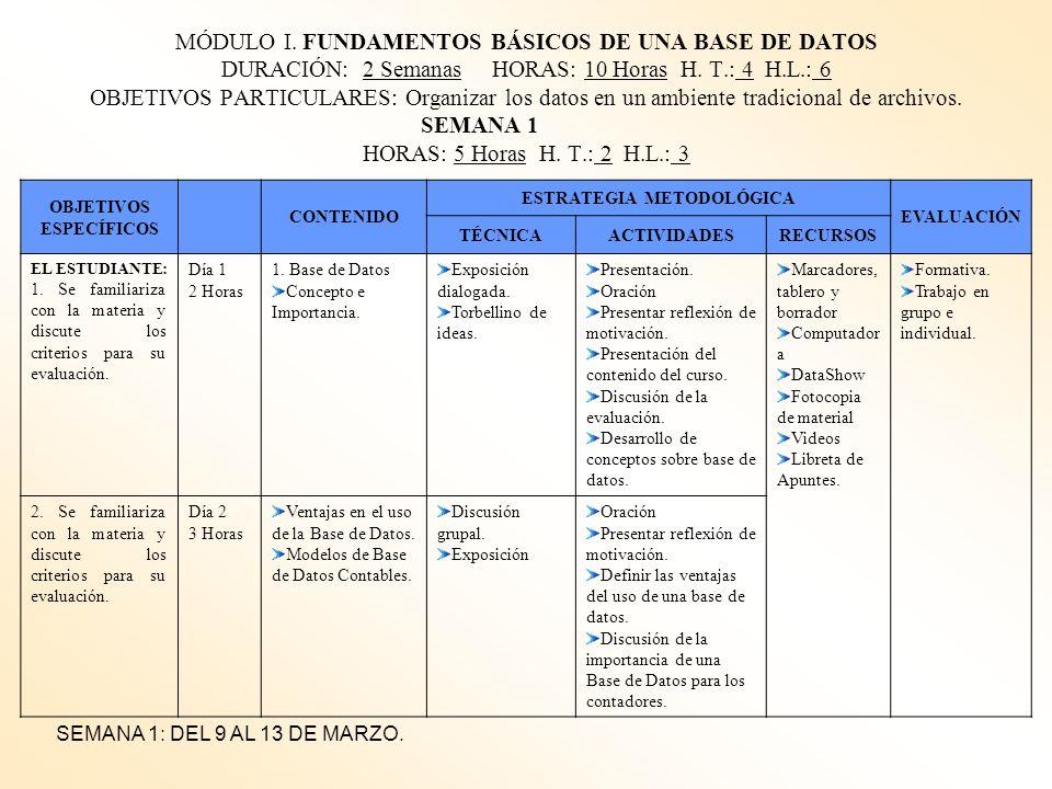 OBJETIVOS ESPECÍFICOS ESTRATEGIA METODOLÓGICA