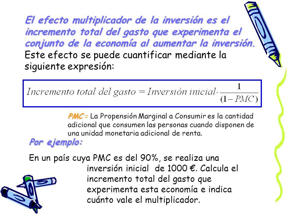 El efecto multiplicador de la inversión es el incremento total del gasto que experimenta el conjunto de la economía al aumentar la inversión. Este efecto se puede cuantificar mediante la siguiente expresión: