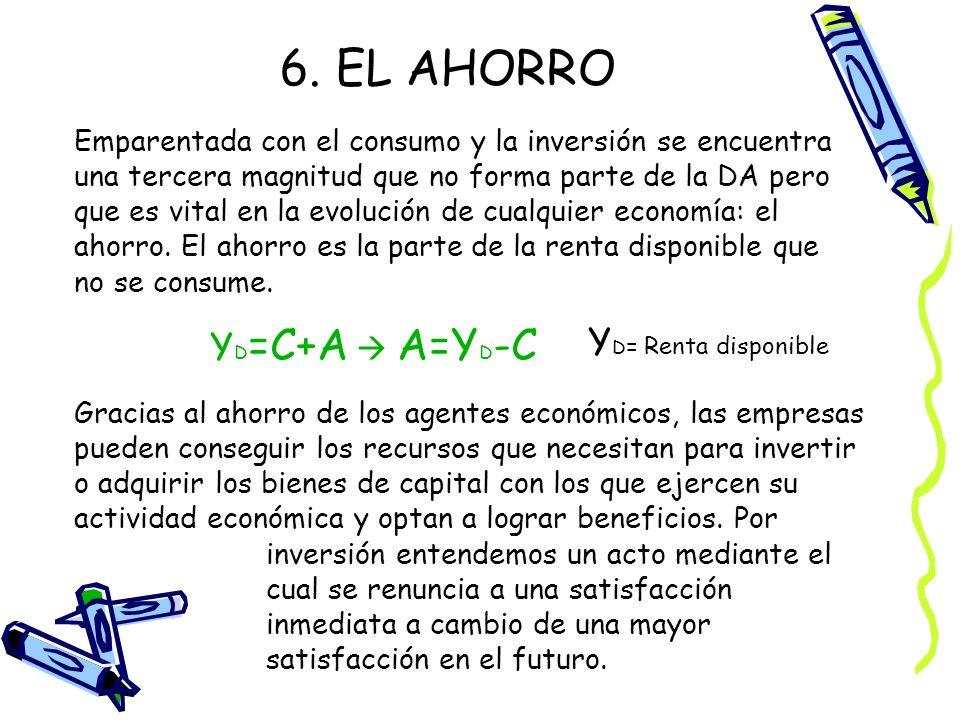 6. EL AHORRO YD=C+A  A=YD-C YD= Renta disponible