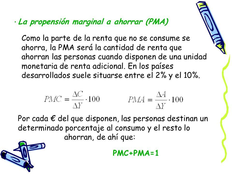 La propensión marginal a ahorrar (PMA)