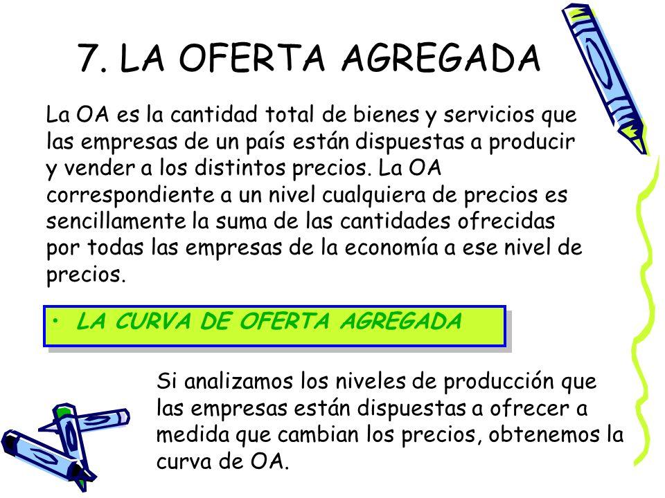 7. LA OFERTA AGREGADA