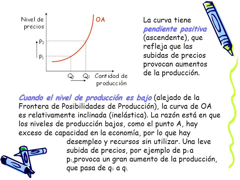 La curva tiene pendiente positiva (ascendente), que refleja que las subidas de precios provocan aumentos de la producción.