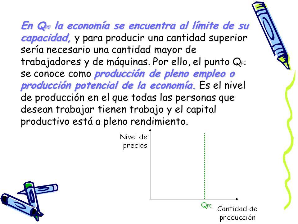 En QPE la economía se encuentra al límite de su capacidad, y para producir una cantidad superior sería necesario una cantidad mayor de trabajadores y de máquinas.