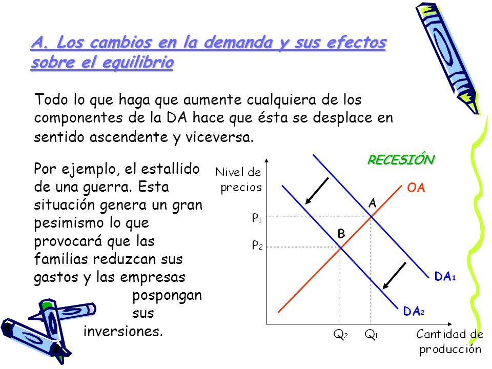 A. Los cambios en la demanda y sus efectos sobre el equilibrio