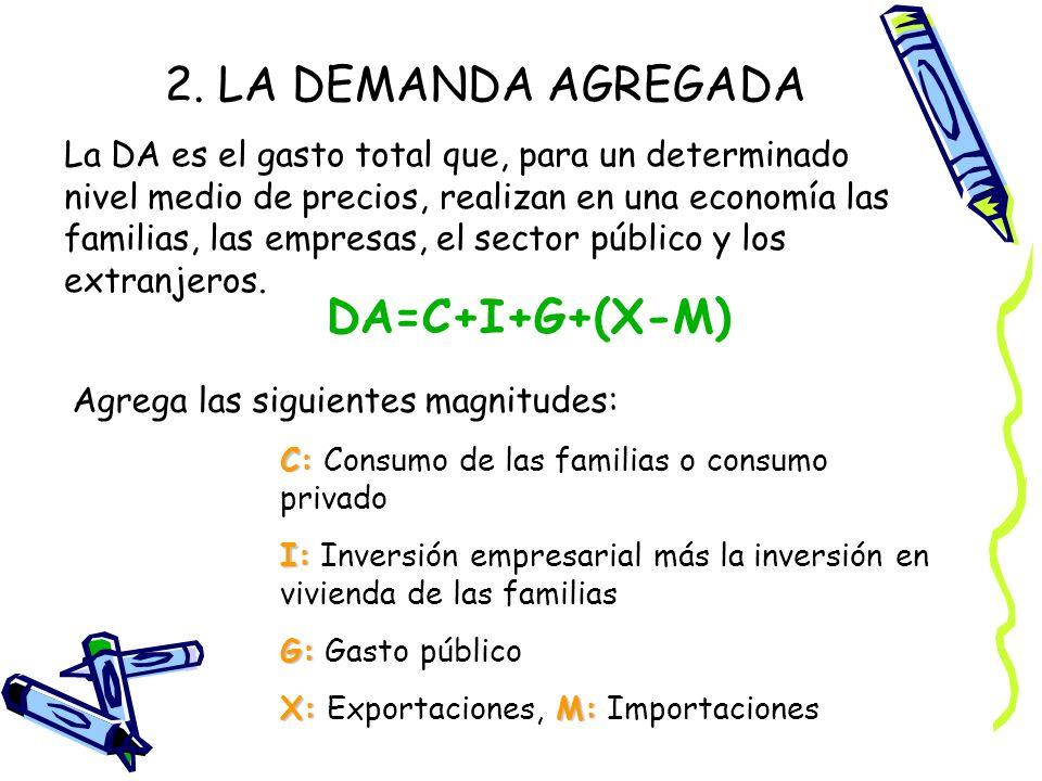 2. LA DEMANDA AGREGADA DA=C+I+G+(X-M)