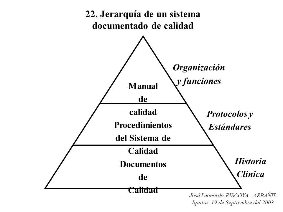 22. Jerarquía de un sistema documentado de calidad