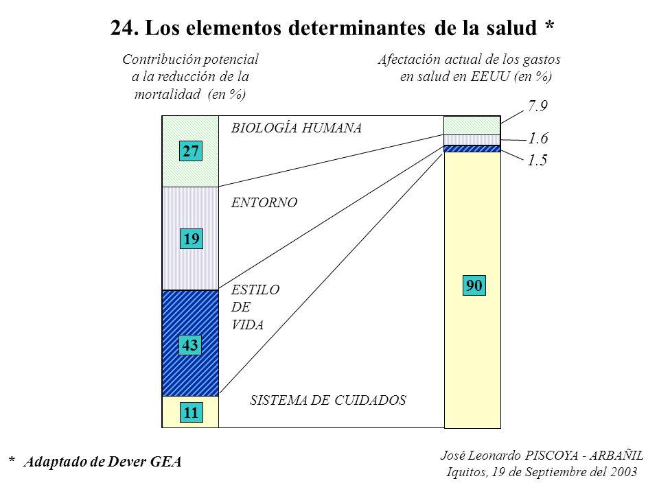 24. Los elementos determinantes de la salud *