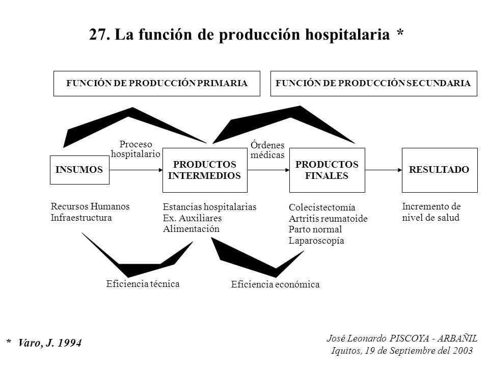 27. La función de producción hospitalaria *