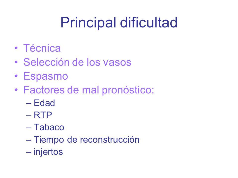 Principal dificultad Técnica Selección de los vasos Espasmo
