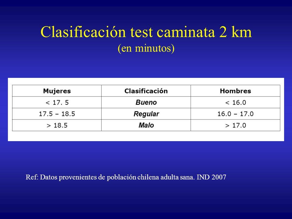 Clasificación test caminata 2 km (en minutos)