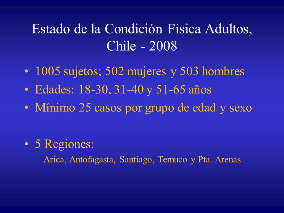 Estado de la Condición Física Adultos, Chile - 2008