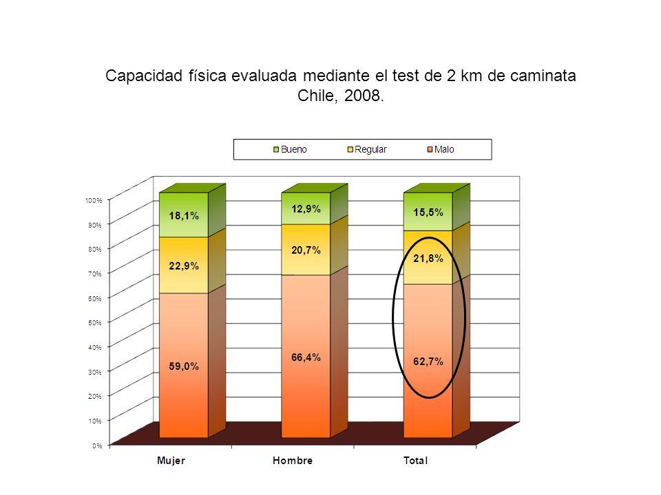 Capacidad física evaluada mediante el test de 2 km de caminata
