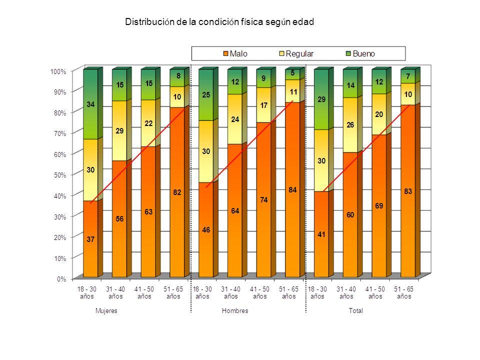 Distribución de la condición física según edad