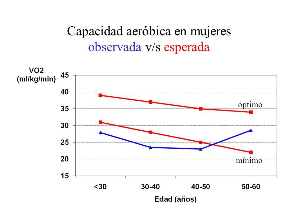 Capacidad aeróbica en mujeres observada v/s esperada