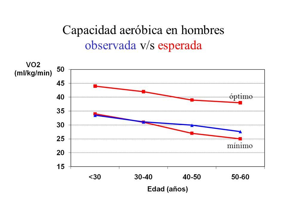 Capacidad aeróbica en hombres observada v/s esperada