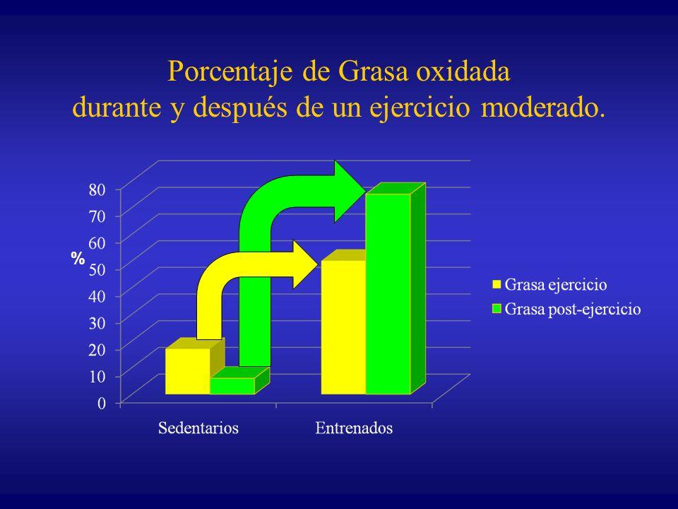 Porcentaje de Grasa oxidada durante y después de un ejercicio moderado.