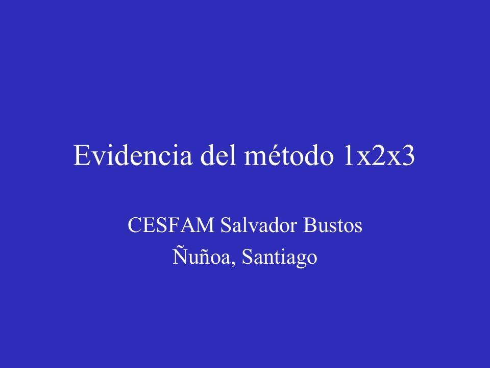 Evidencia del método 1x2x3