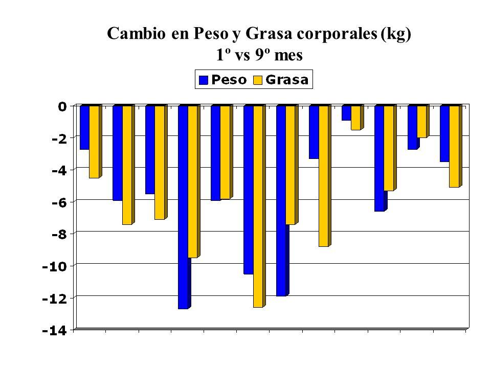 Cambio en Peso y Grasa corporales (kg) 1º vs 9º mes