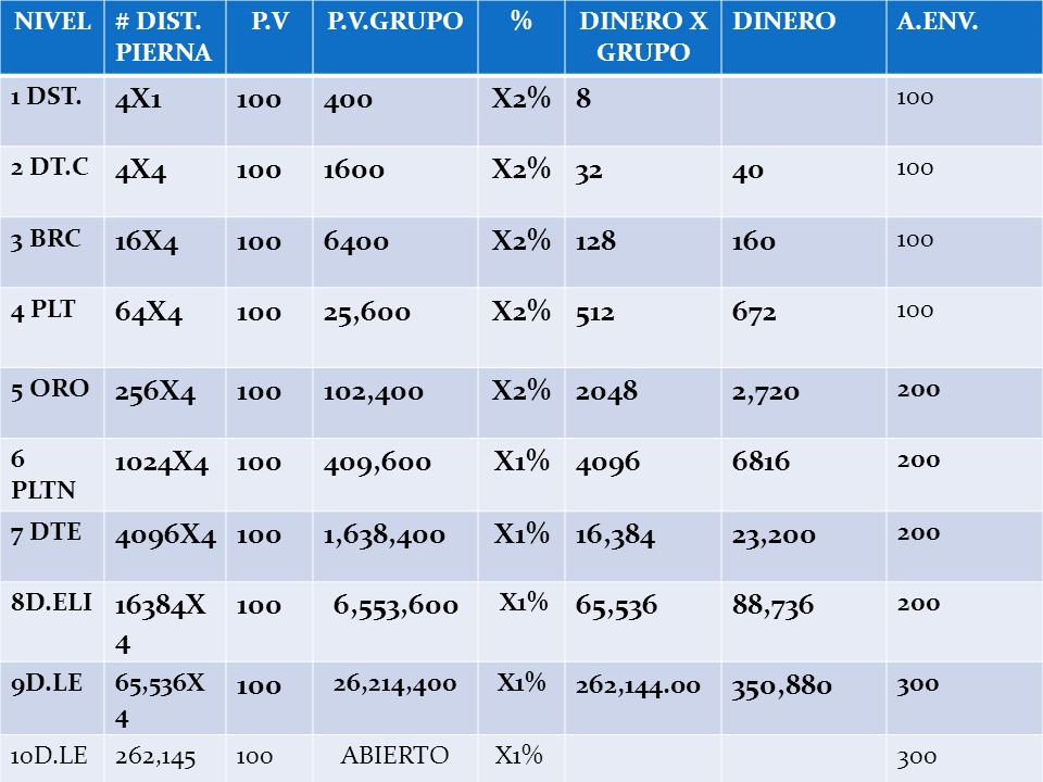 NIVEL # DIST. PIERNA. P.V. P.V.GRUPO. % DINERO X GRUPO. DINERO. A.ENV. 1 DST. 4X1. 100. 400.