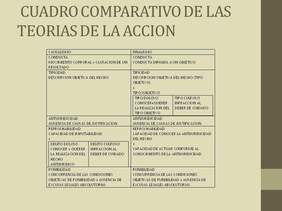 CUADRO COMPARATIVO DE LAS TEORIAS DE LA ACCION