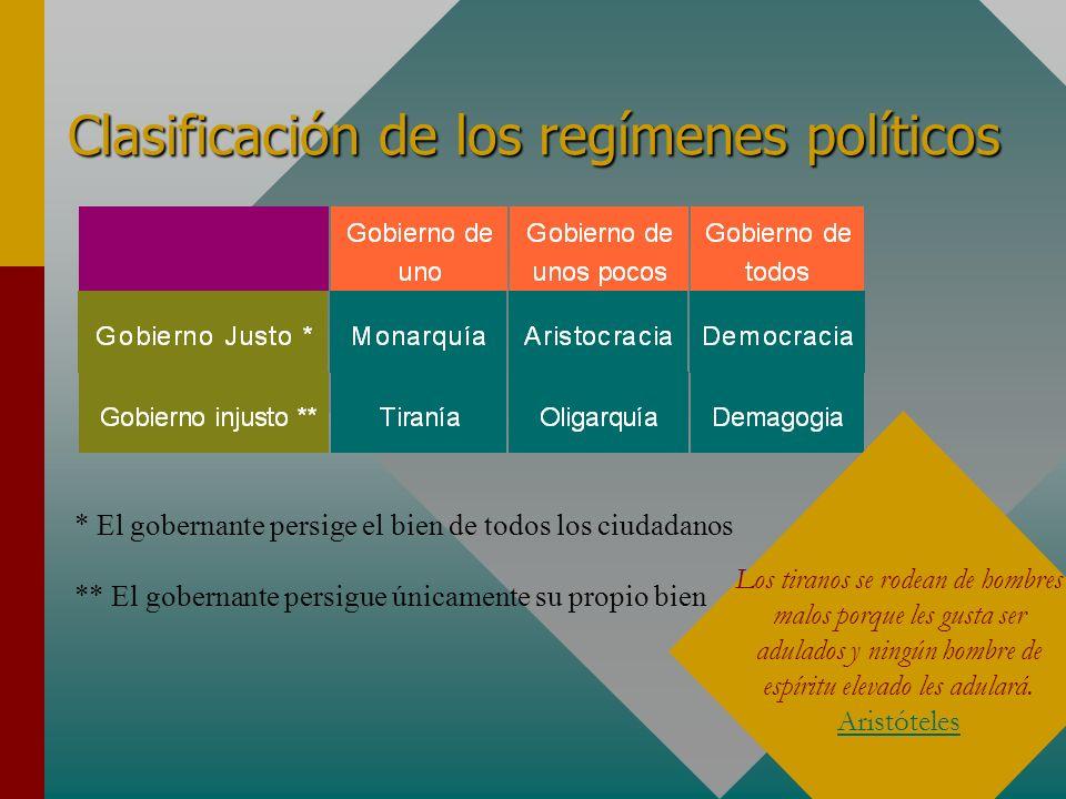 Clasificación de los regímenes políticos