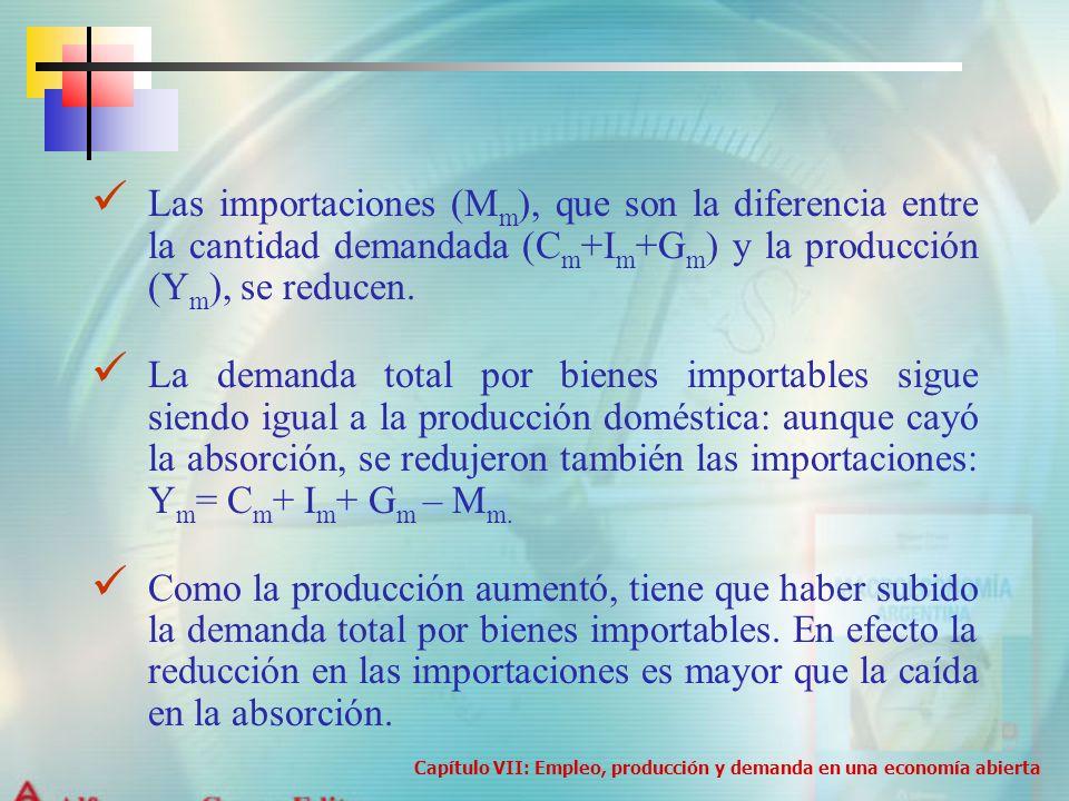 Las importaciones (Mm), que son la diferencia entre la cantidad demandada (Cm+Im+Gm) y la producción (Ym), se reducen.