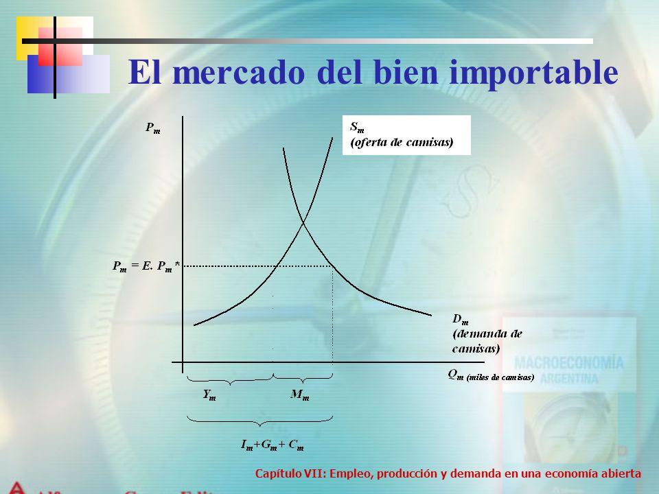 El mercado del bien importable