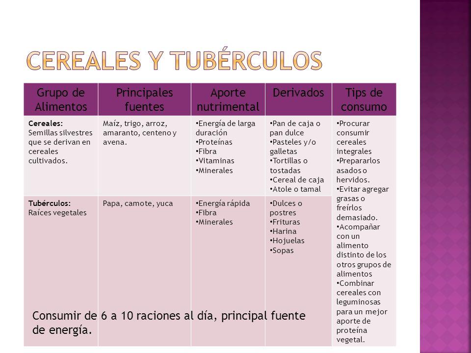 Cereales y tubérculos Grupo de Alimentos Principales fuentes