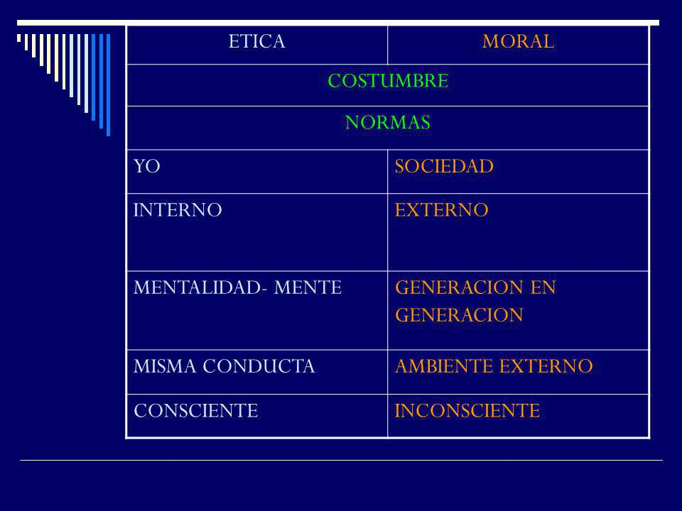 ETICA MORAL. COSTUMBRE. NORMAS. YO. SOCIEDAD. INTERNO. EXTERNO. MENTALIDAD- MENTE. GENERACION EN GENERACION.