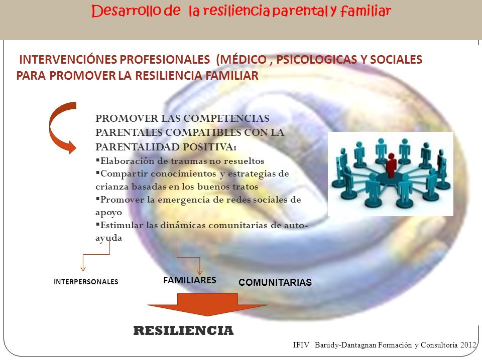 Desarrollo de la resiliencia parental y familiar