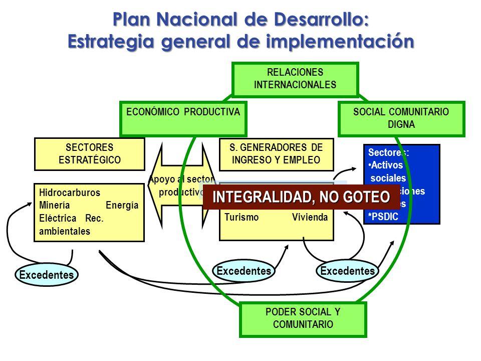 Plan Nacional de Desarrollo: Estrategia general de implementación