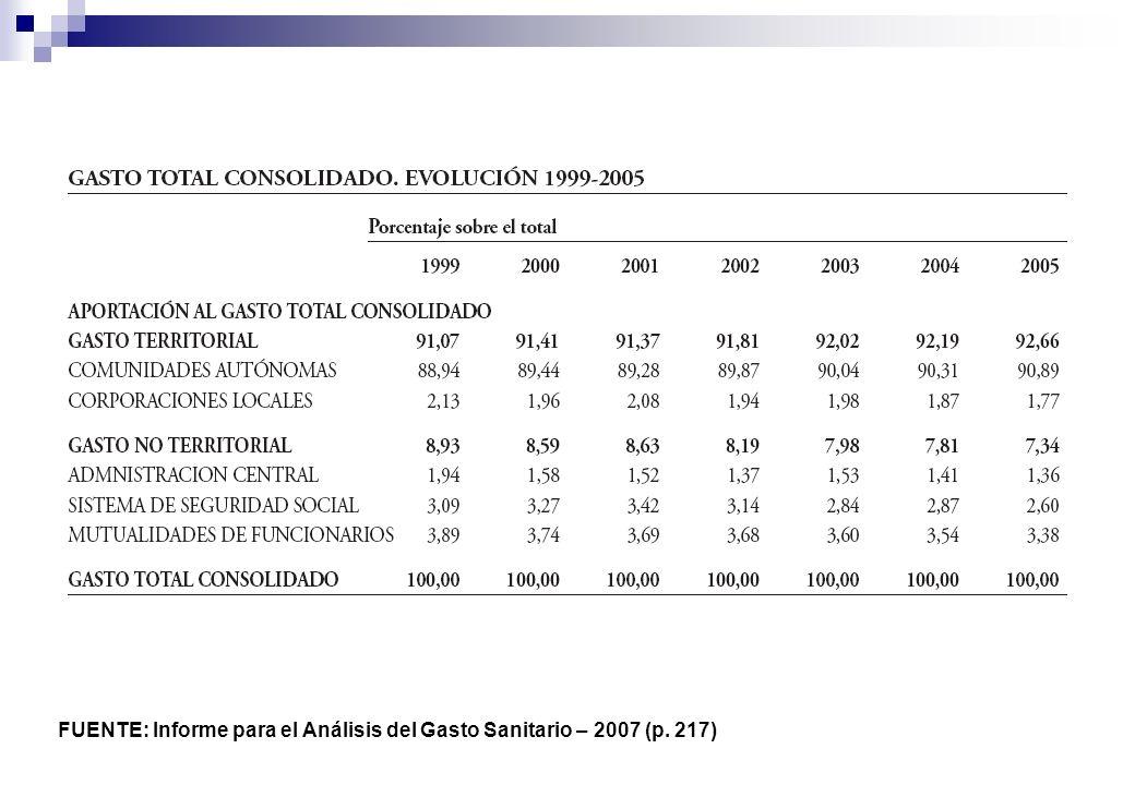 FUENTE: Informe para el Análisis del Gasto Sanitario – 2007 (p. 217)