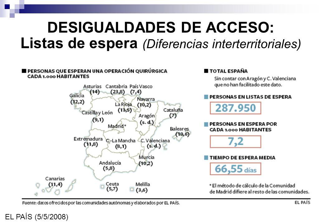 DESIGUALDADES DE ACCESO: Listas de espera (Diferencias interterritoriales)