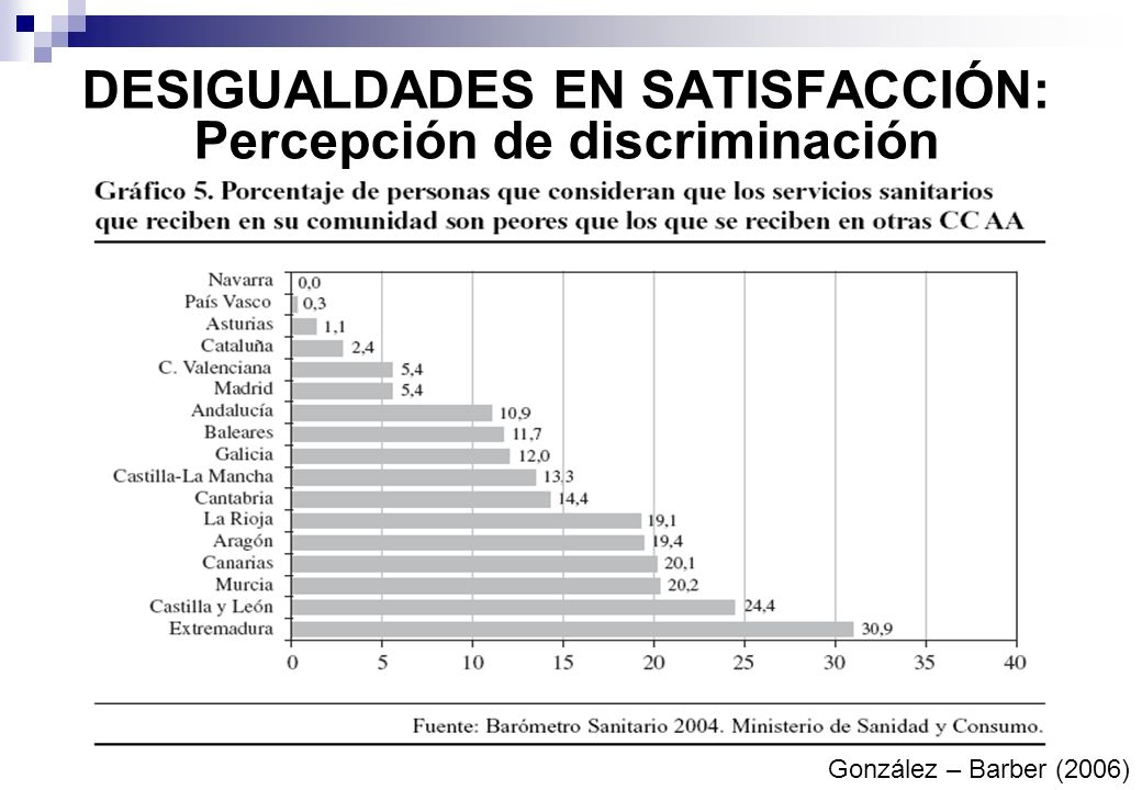 DESIGUALDADES EN SATISFACCIÓN: Percepción de discriminación