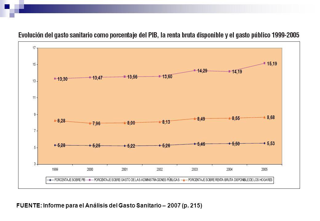 FUENTE: Informe para el Análisis del Gasto Sanitario – 2007 (p. 215)