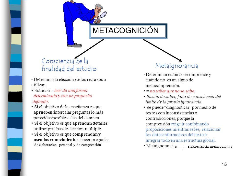 METACOGNICIÓN Consciencia de la finalidad del estudio Metaignorancia