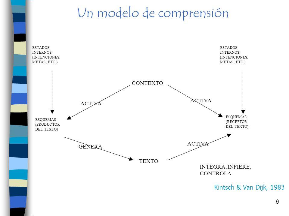Un modelo de comprensión