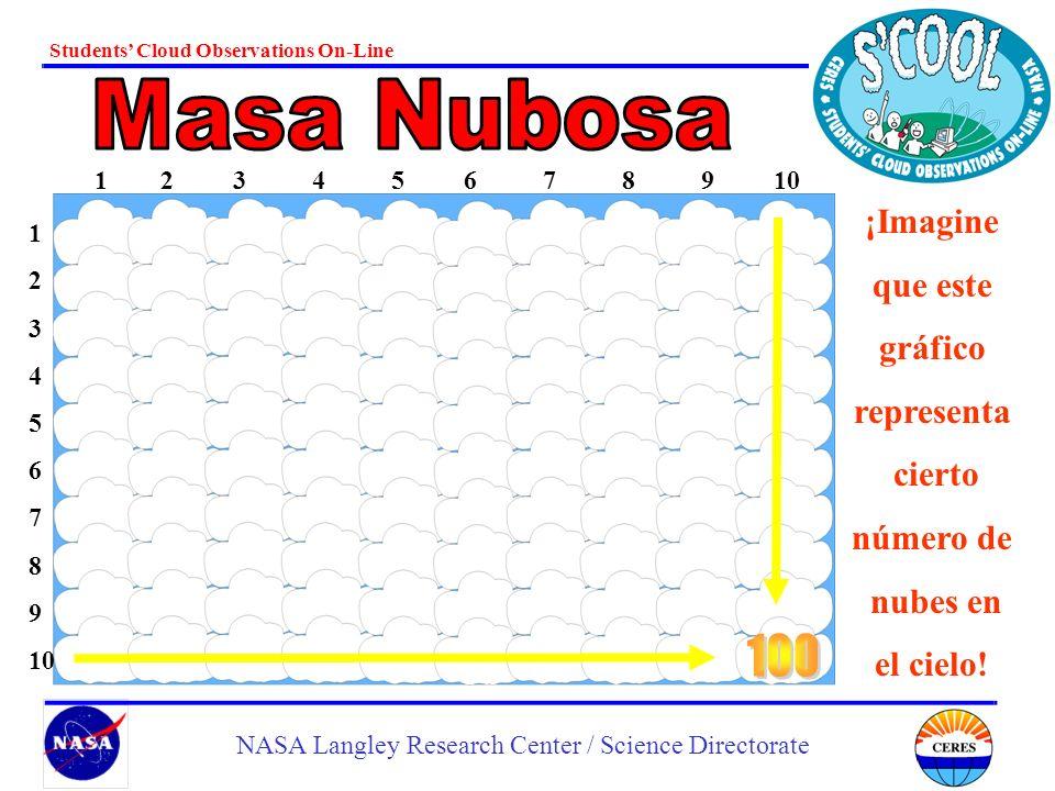 Masa Nubosa 100 ¡Imagine que este gráfico representa cierto número de