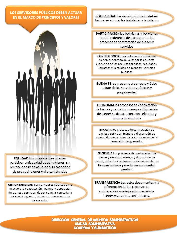 LOS SERVIDORES PÚBLICOS DEBEN ACTUAR EN EL MARCO DE PRINCIPIOS Y VALORES