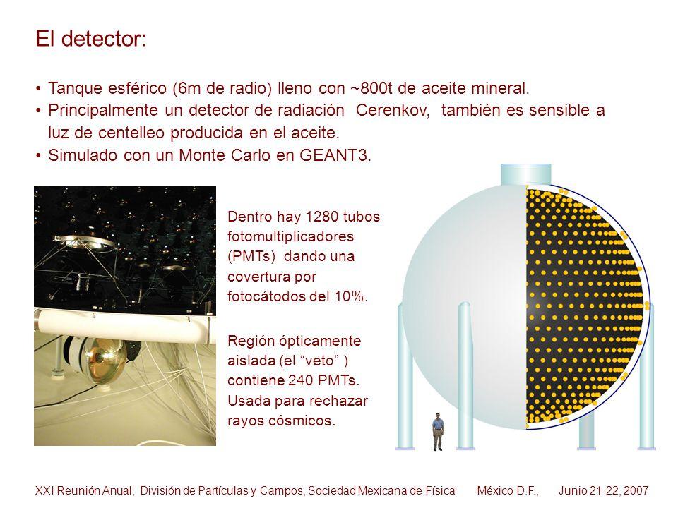 El detector: Tanque esférico (6m de radio) lleno con ~800t de aceite mineral.