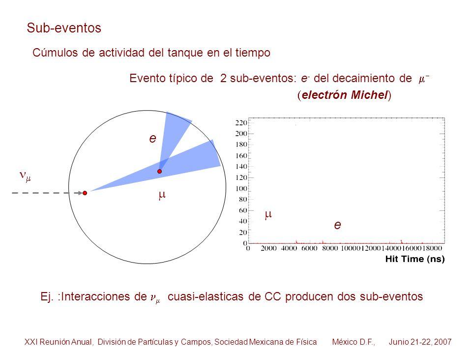 Sub-eventos e nm m m e Cúmulos de actividad del tanque en el tiempo