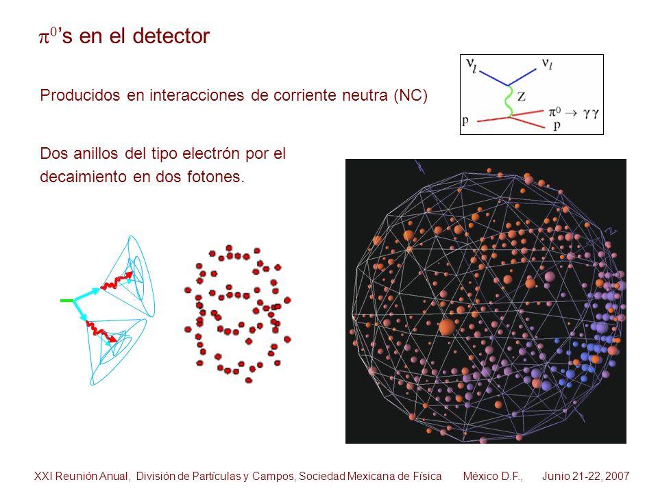 p0's en el detector Producidos en interacciones de corriente neutra (NC) Dos anillos del tipo electrón por el decaimiento en dos fotones.