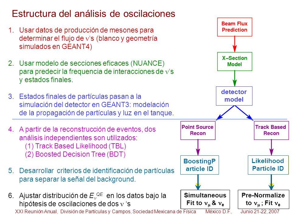 Estructura del análisis de oscilaciones