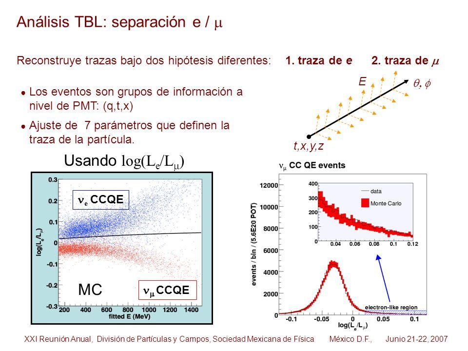Análisis TBL: separación e / m