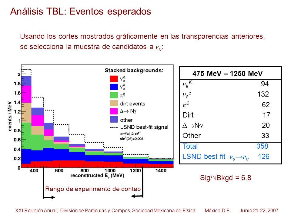 Análisis TBL: Eventos esperados
