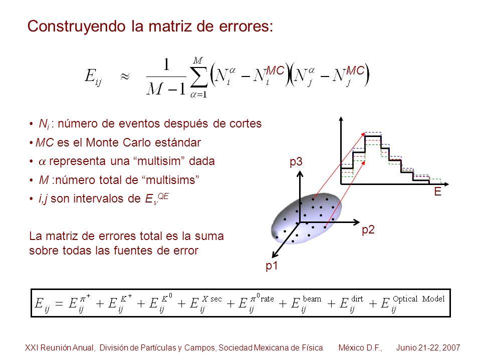 Construyendo la matriz de errores: