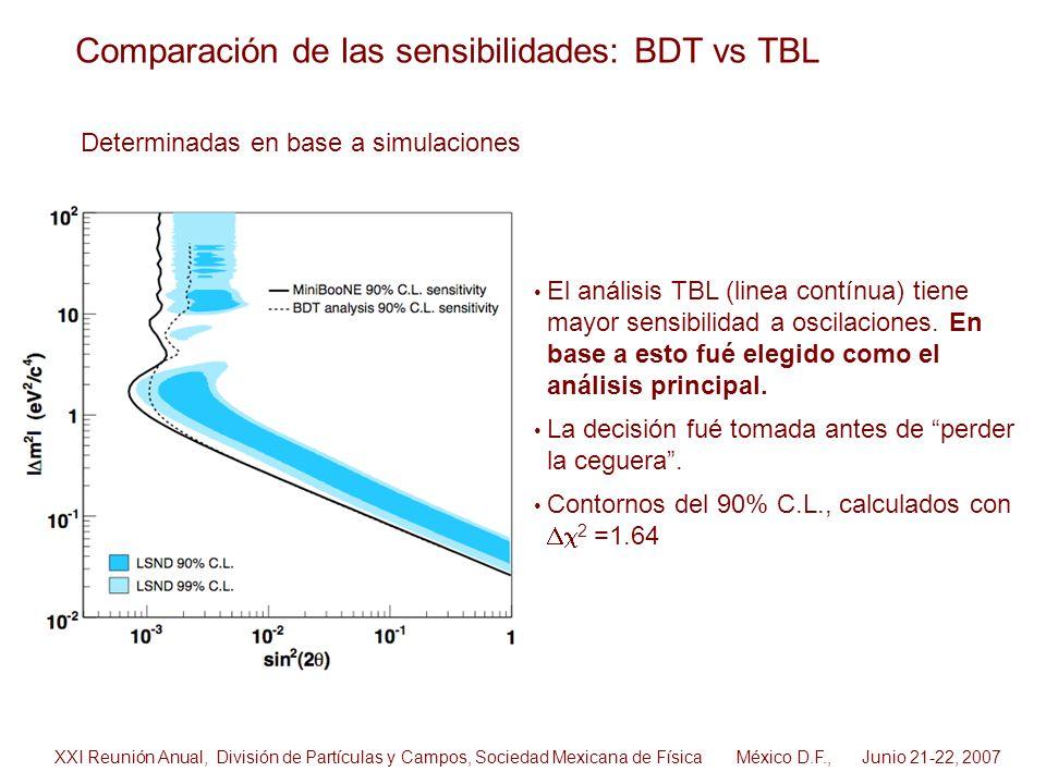 Comparación de las sensibilidades: BDT vs TBL