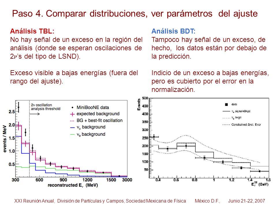 Paso 4. Comparar distribuciones, ver parámetros del ajuste