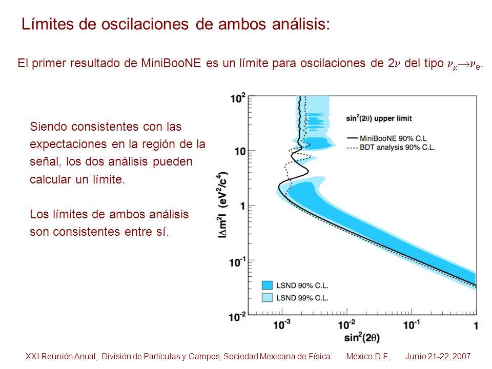 Límites de oscilaciones de ambos análisis: