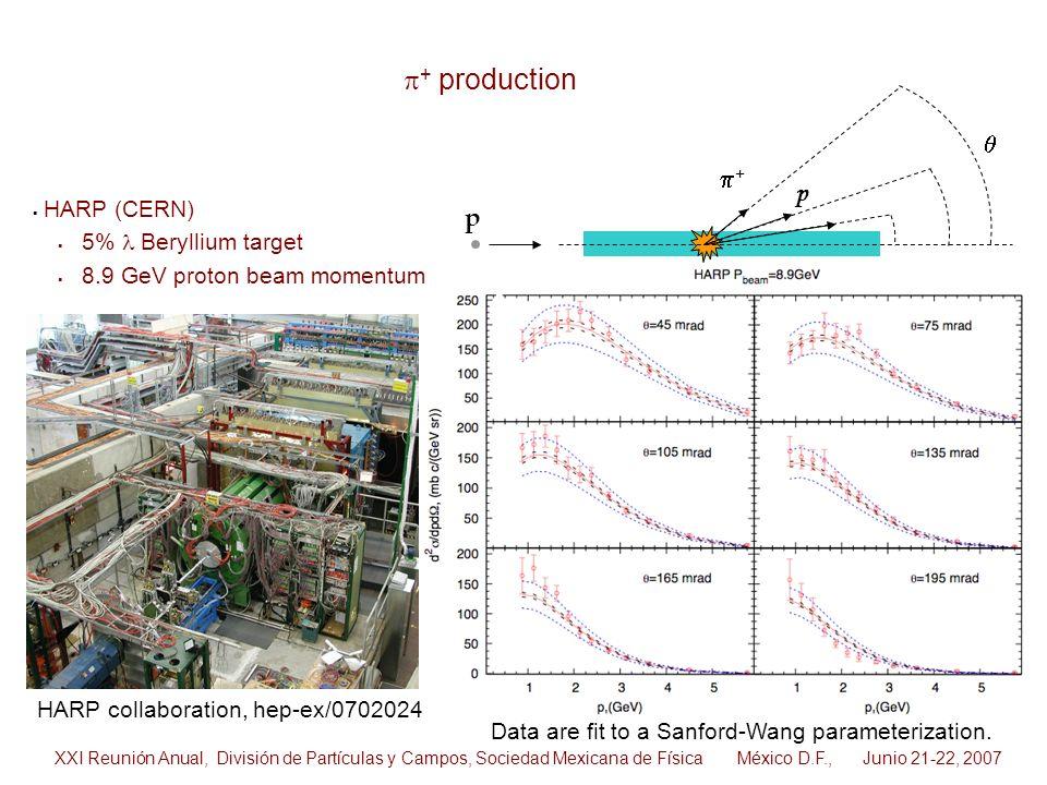 p+ production q p+ p HARP (CERN) 5% l Beryllium target